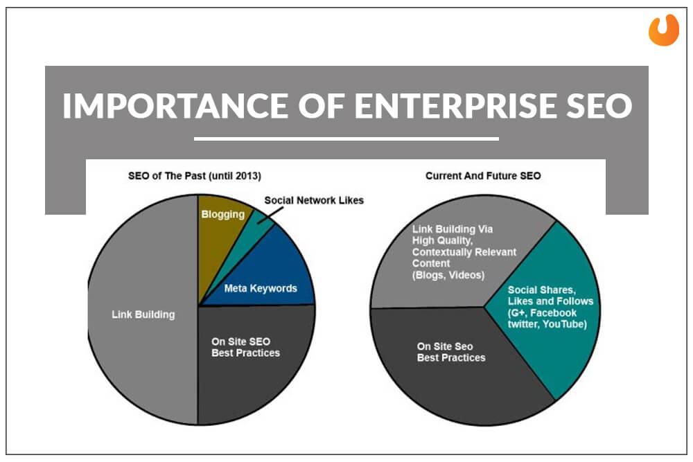 enterprise seo company