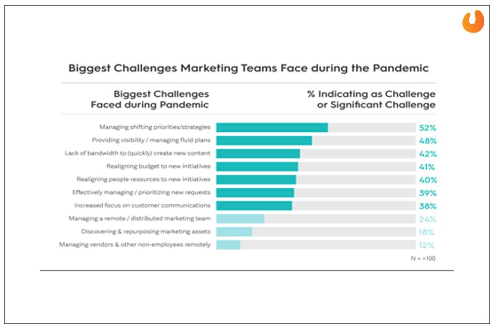 challenges marketing team