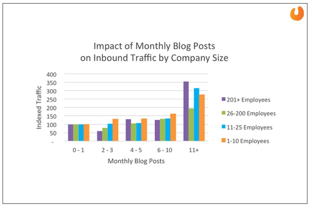 Check your previous blogs