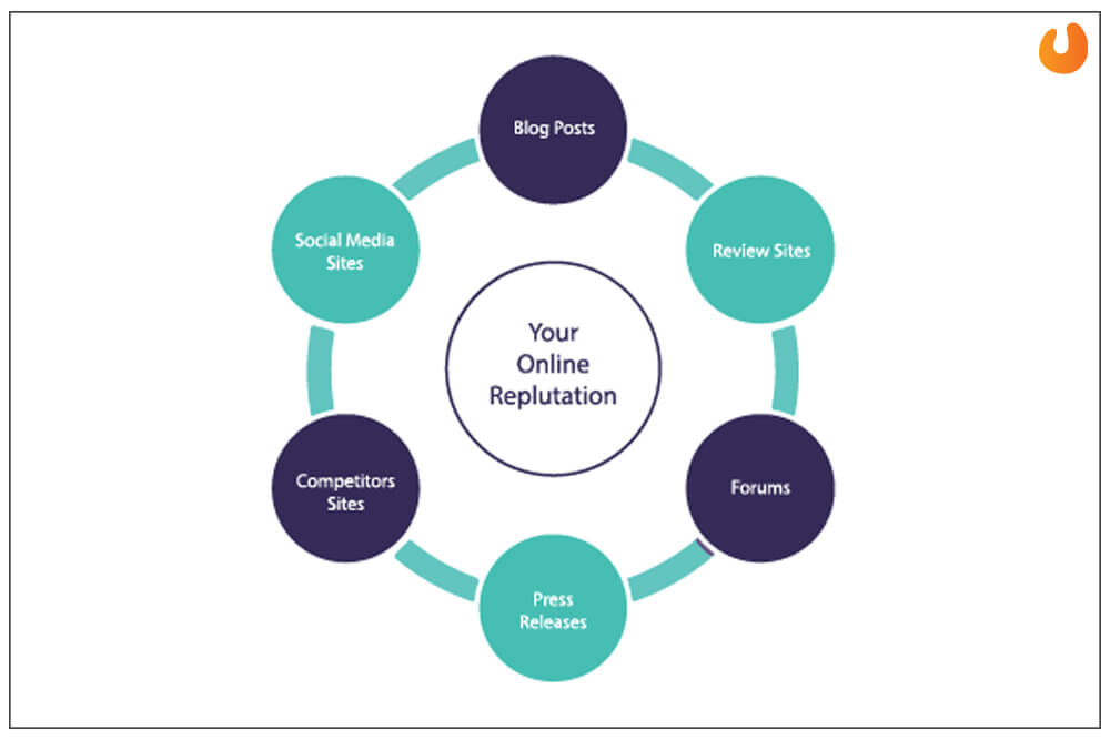 online brand management services