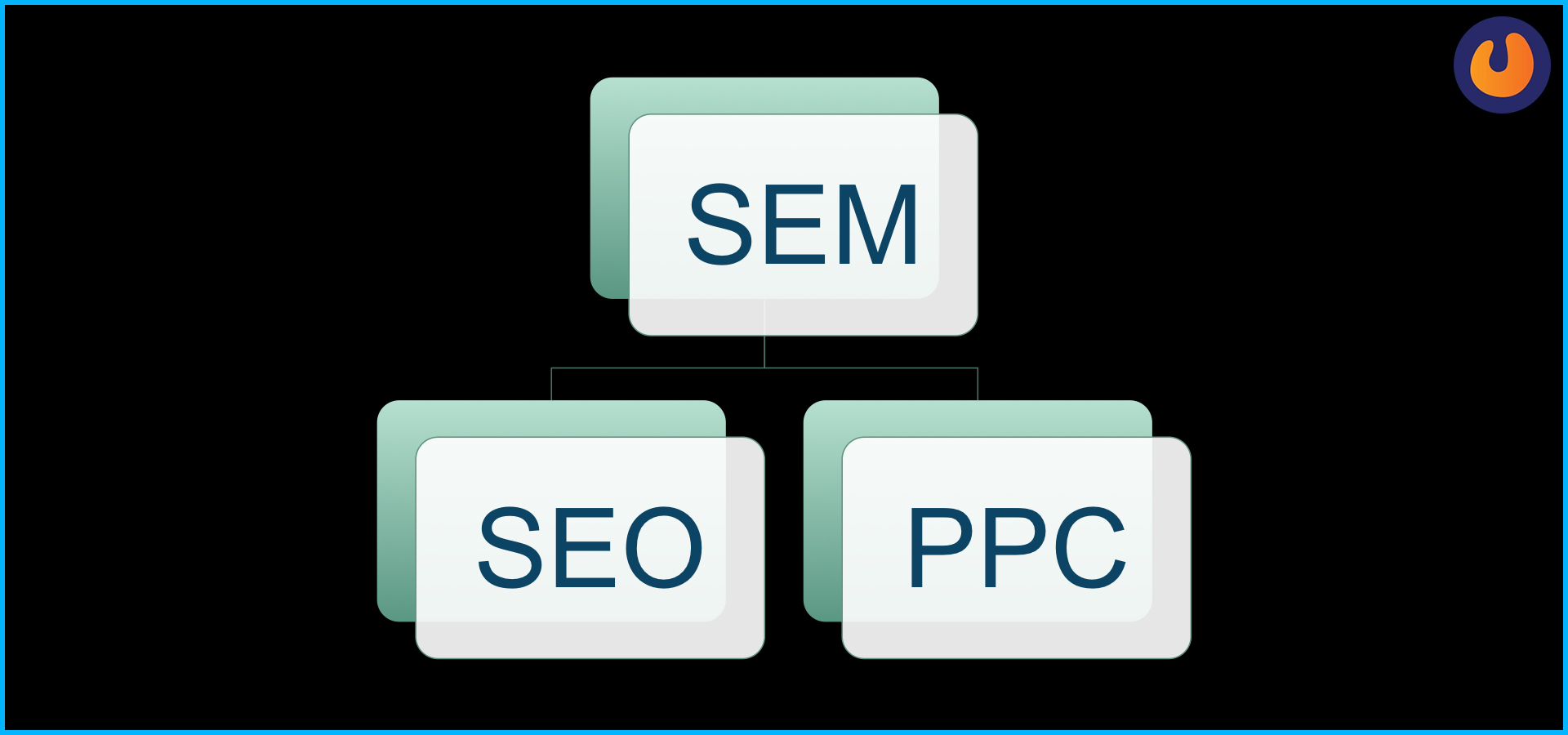 difference between SEO, SEM, and PPC
