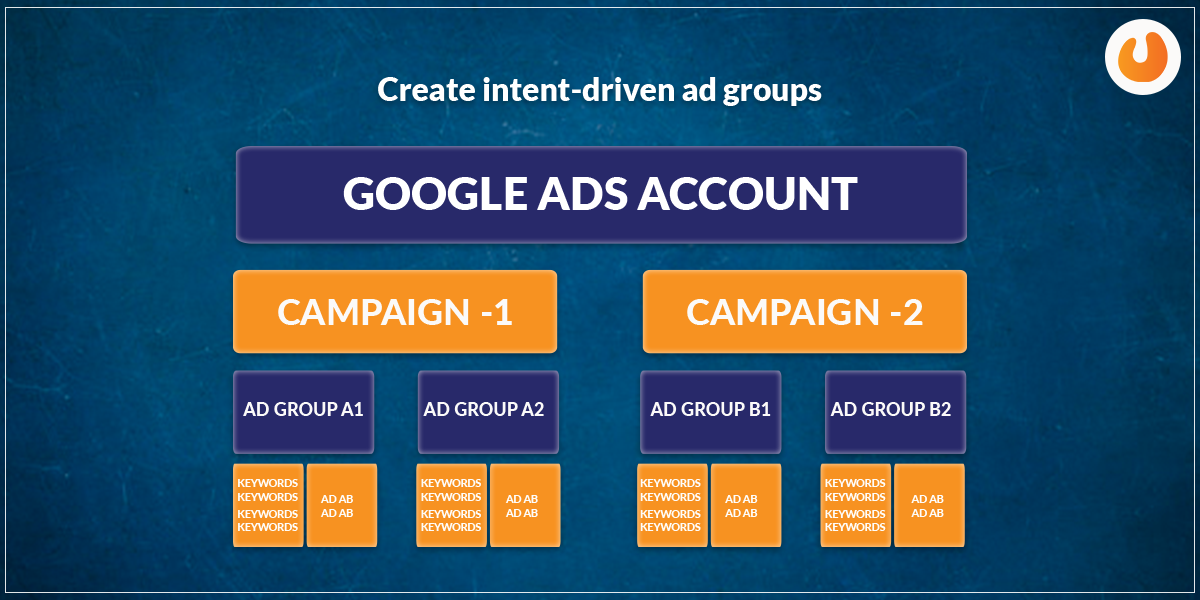 ads groups